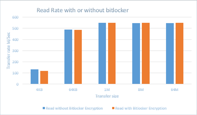 Read rate with or without BitLocker