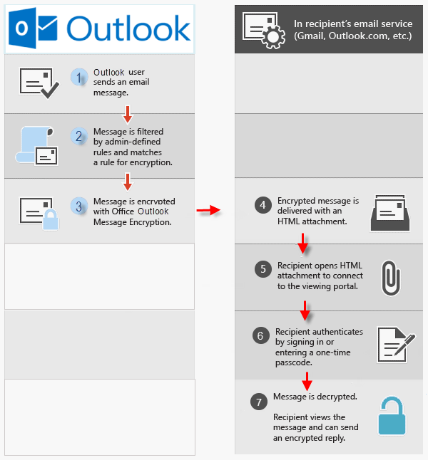 view-and-reply-an-encrypted-outlook-email
