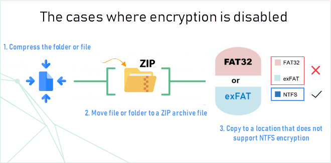 2 Ways to Encrypt and Decrypt Files and Folders with EFS in