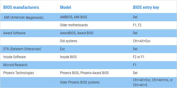 Teclas de acceso a la utilidad de configuración del BIOS para los principales fabricantes