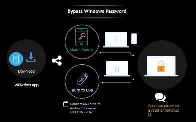 How to Bypass Windows Login Password Using Android Phone | iSumsoft