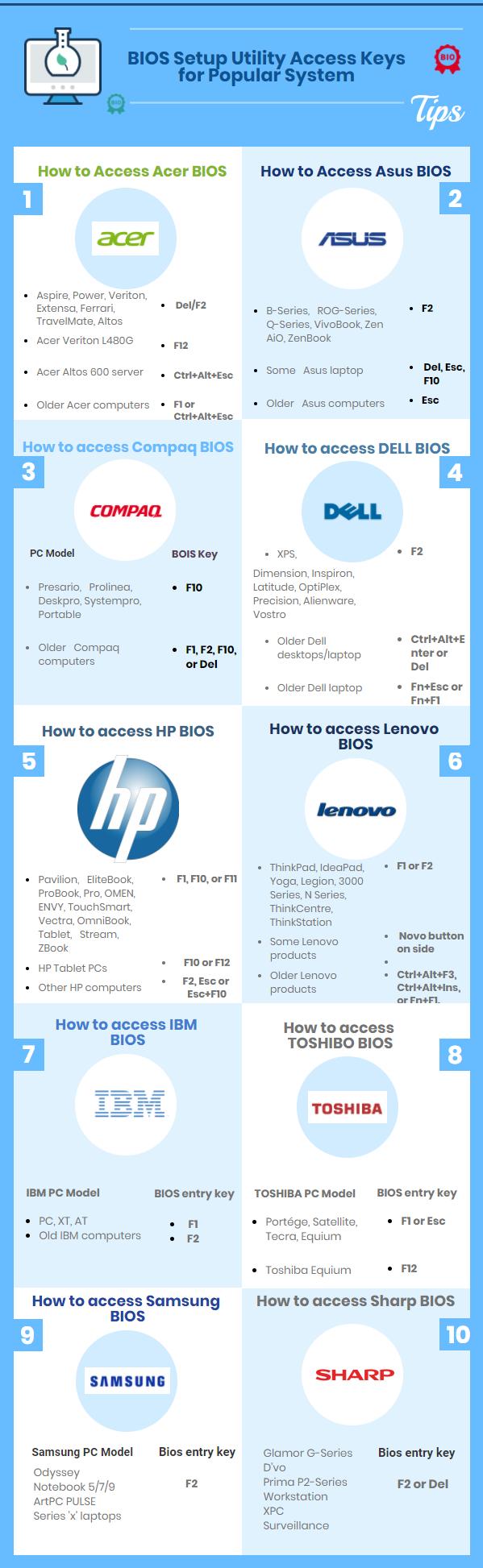 BIOS setup utility access keys for popular system