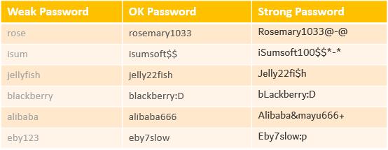Weak password vs strong password