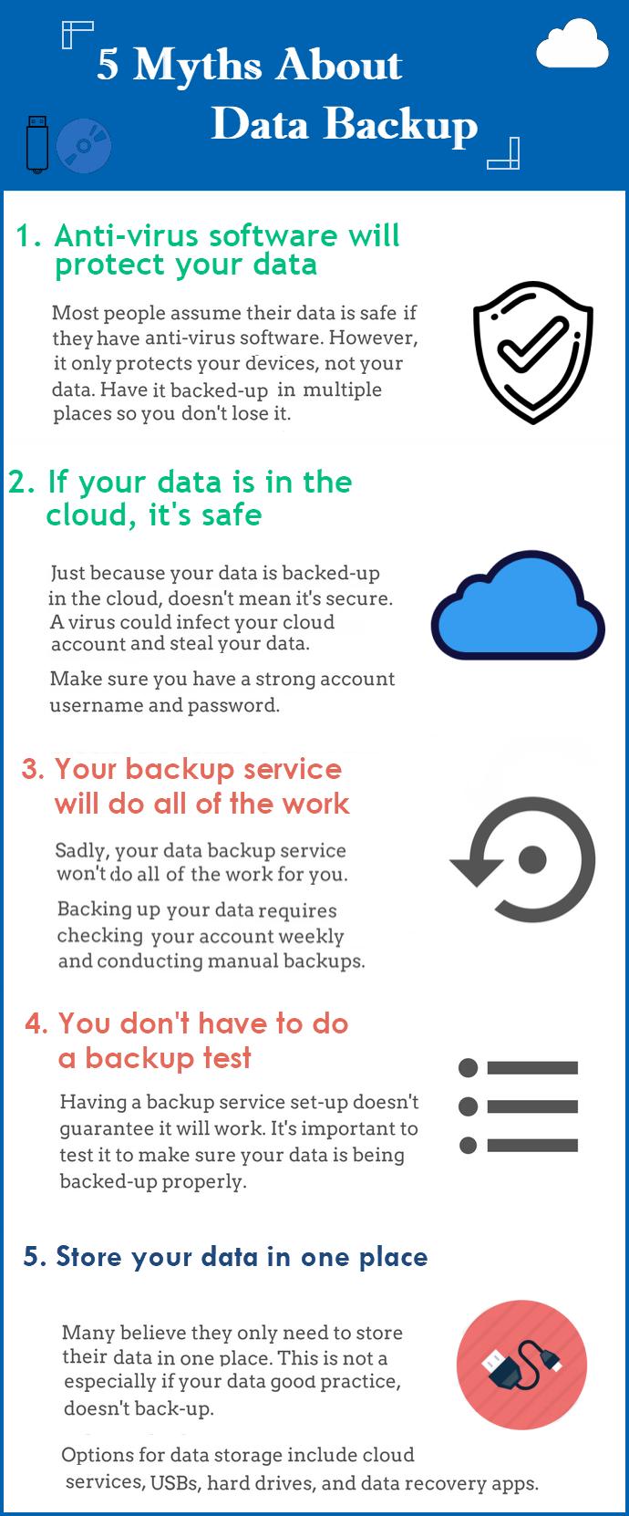 Data Backup Knowledge