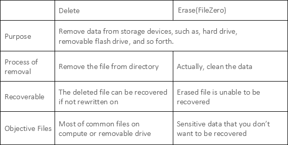 Delete file or erase file
