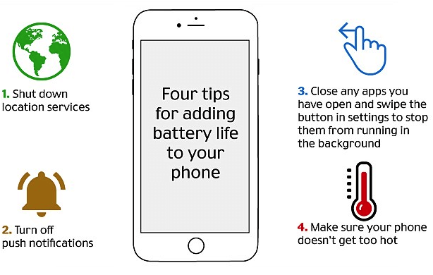 Extent phone battery life