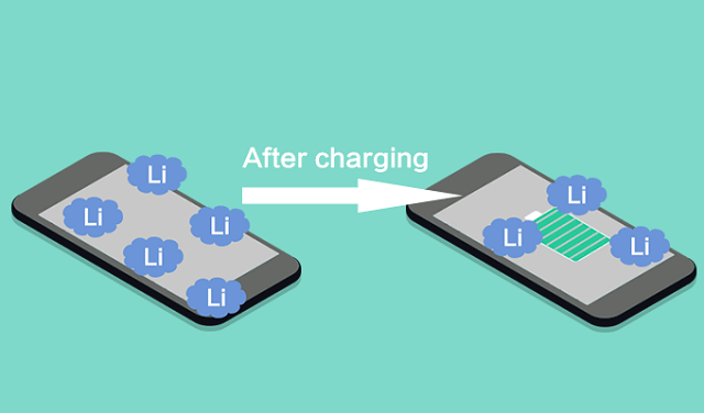 impact on the activity of lithium battery