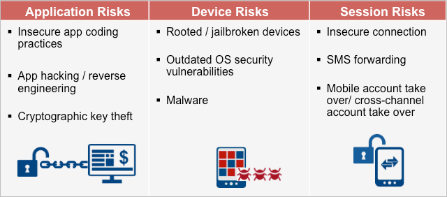 Mobile Payment Risks