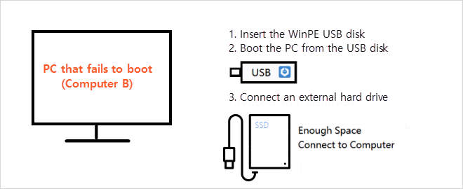 Connect USB and then external drive to PC