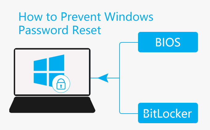 prevent Windows password reset