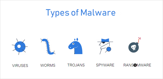 Types of computer malware