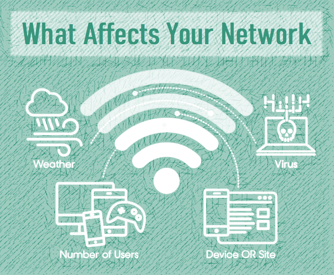 Factors that affect network speed