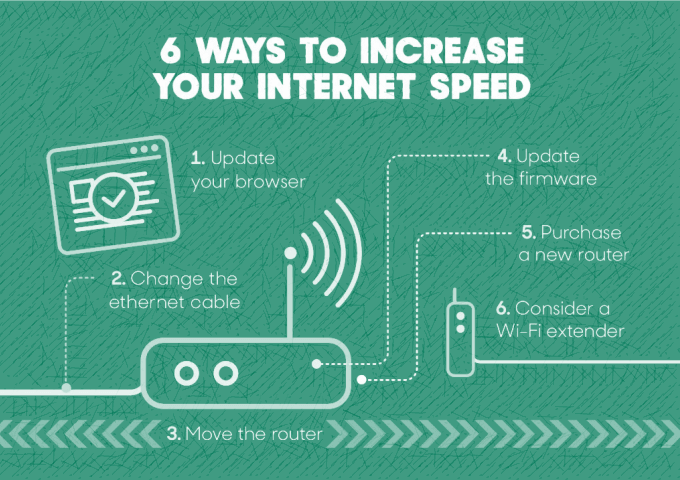 Increase your internet speed
