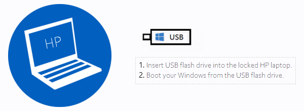 Set your locked HP PC boot from your USB drive