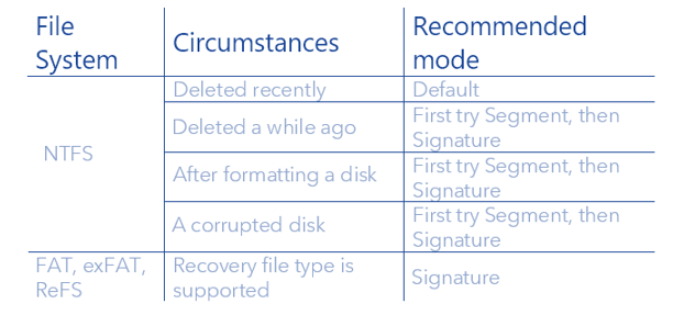 three modes you can use to recover files
